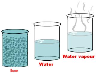 PNG Solid Liquid Gas - 85463