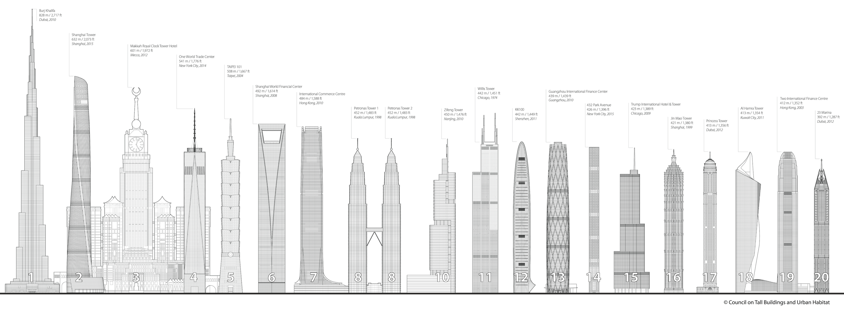 tallest building in the world essay Freedom's just another word for    the nation's second-tallest building one world trade center — the so-called freedom tower, which has been the tallest in the city since 2012 — would no longer hold that lofty designation under a developer's plan to supersize his existing design for a 57th.