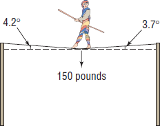 If The Weight Of The Tightrope Walker Is 150 Pounds, How Much Tension Is In  Each Part Of The Rope? - PNG Tightrope Walker