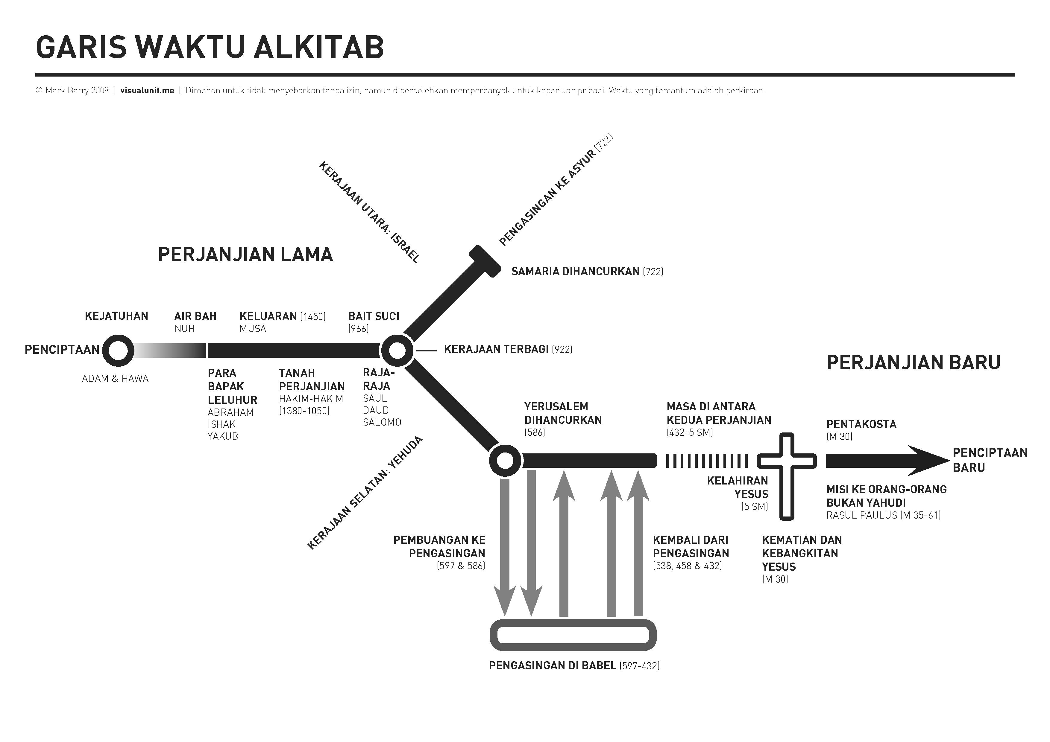 Bible_timeline_horizontal Indonesian - PNG Tokoh Alkitab Musa