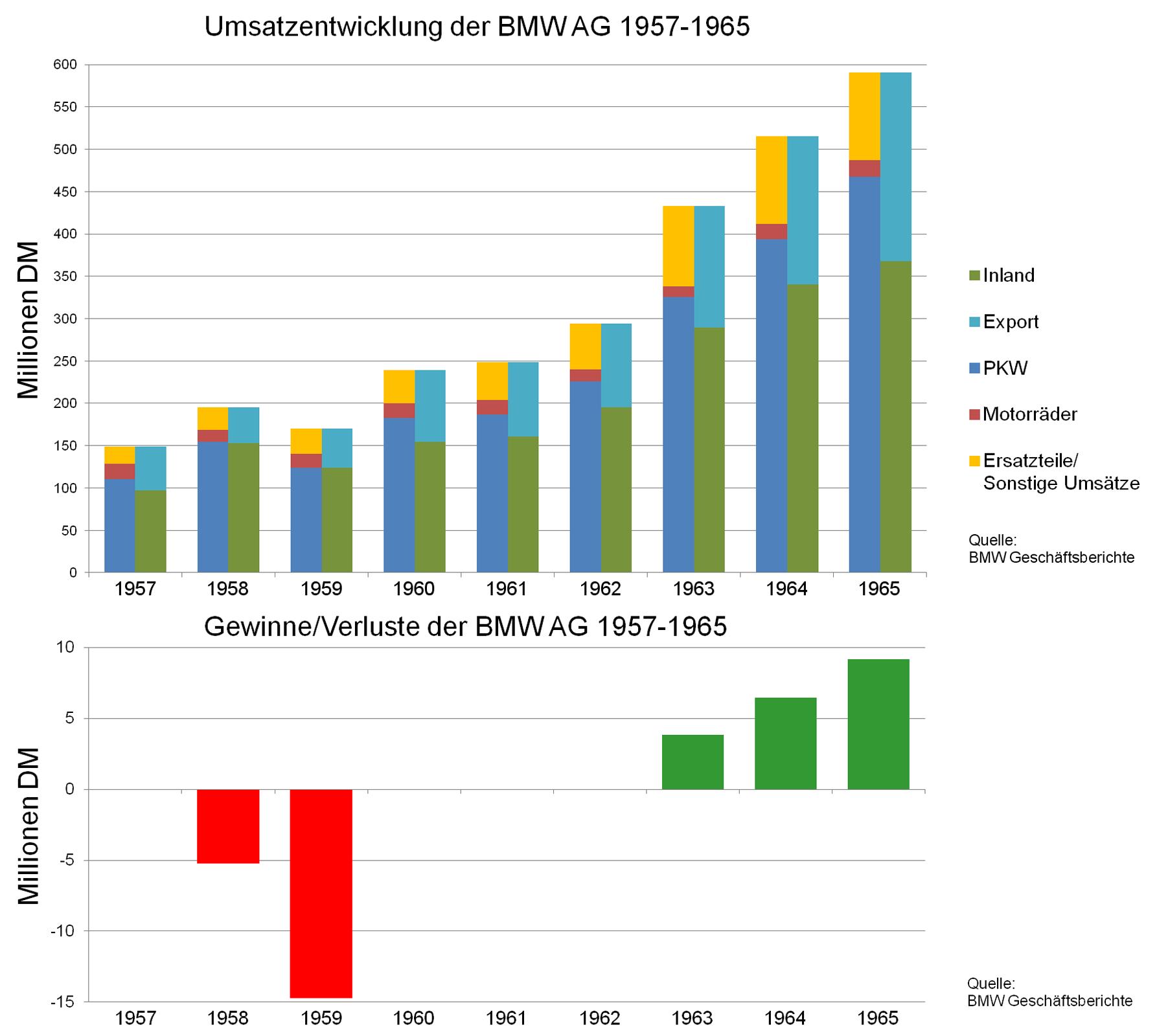 File:BMW-Umsatz-Gewinn-Verlust-1957-1965.png - PNG Umsatz