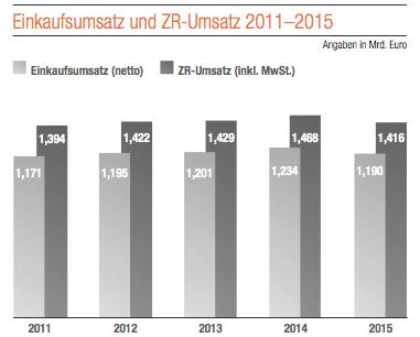 File:Einkaufsumsatz und ZR-Umsatz 2011-2015.png - PNG Umsatz