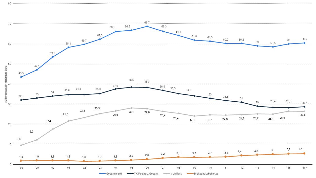 File:Umsatz des Telekommunikationsmarkts.png - PNG Umsatz
