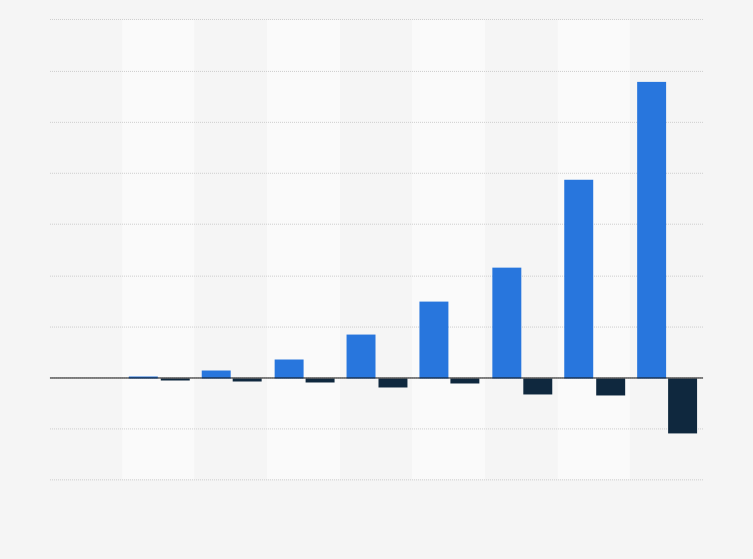 u2022 Spotify - Umsatz und Jahresergebnis weltweit 2016 | Statistik - PNG Umsatz