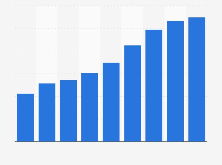 u2022 Umsatz von Primark in den Jahren 2008 bis 2017 | Statistik - PNG Umsatz