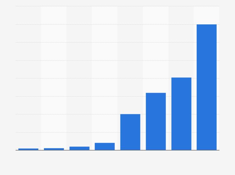 u2022 Umsatz von Tesla Motors bis 2016 | Statistik - PNG Umsatz