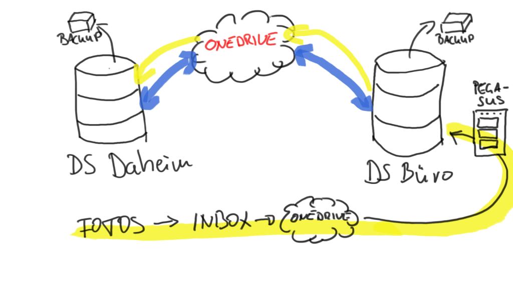 Doch etwas komplizierter als gedacht: Der Datenabgleich zwischen dem Home  Office und dem Büro. - PNG Umzug Buro
