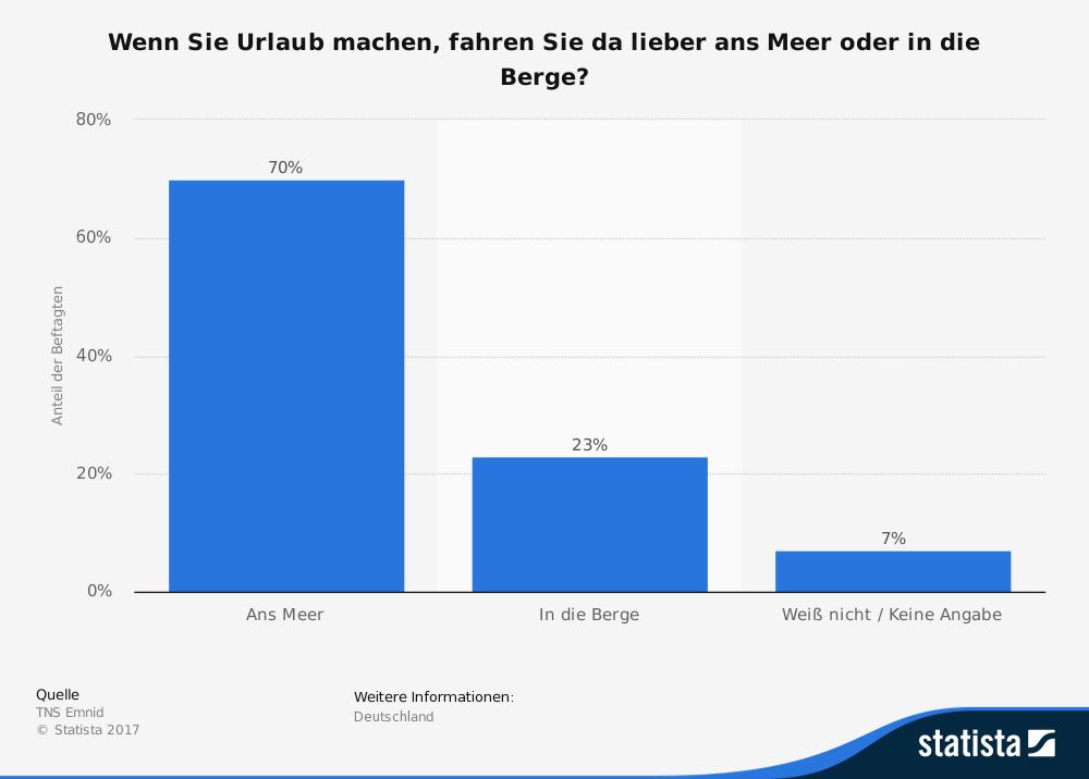 u2022 Reisen: Anteil der Deutschen, die lieber Urlaub am Meer oder in den Bergen  machen 2015 | Umfrage - PNG Urlaub Berge