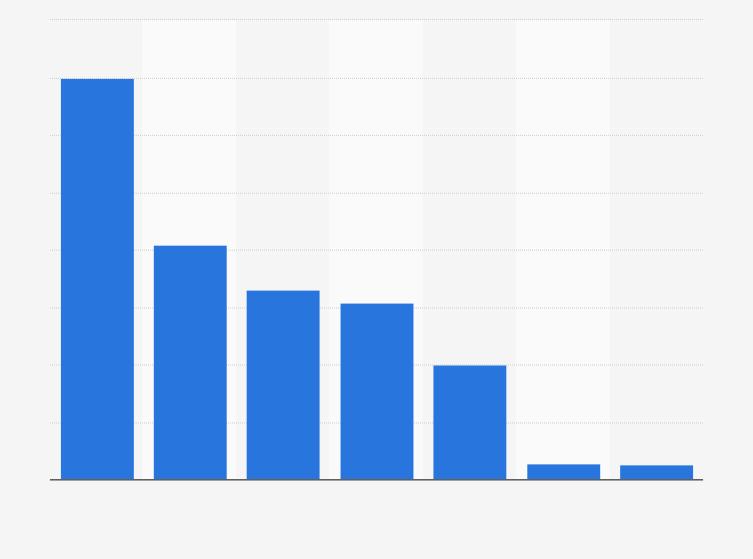 u2022 Arbeitsunfähigkeit - Verteilung von Krankmeldungen auf Wochentage 2014 |  Statistik - PNG Wochentage