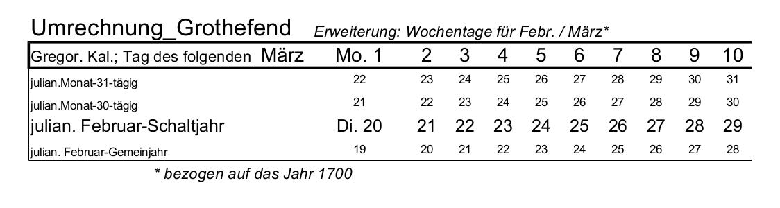Datei:Wochentage ergänzt Grothefend Umrechnung.png - PNG Wochentage