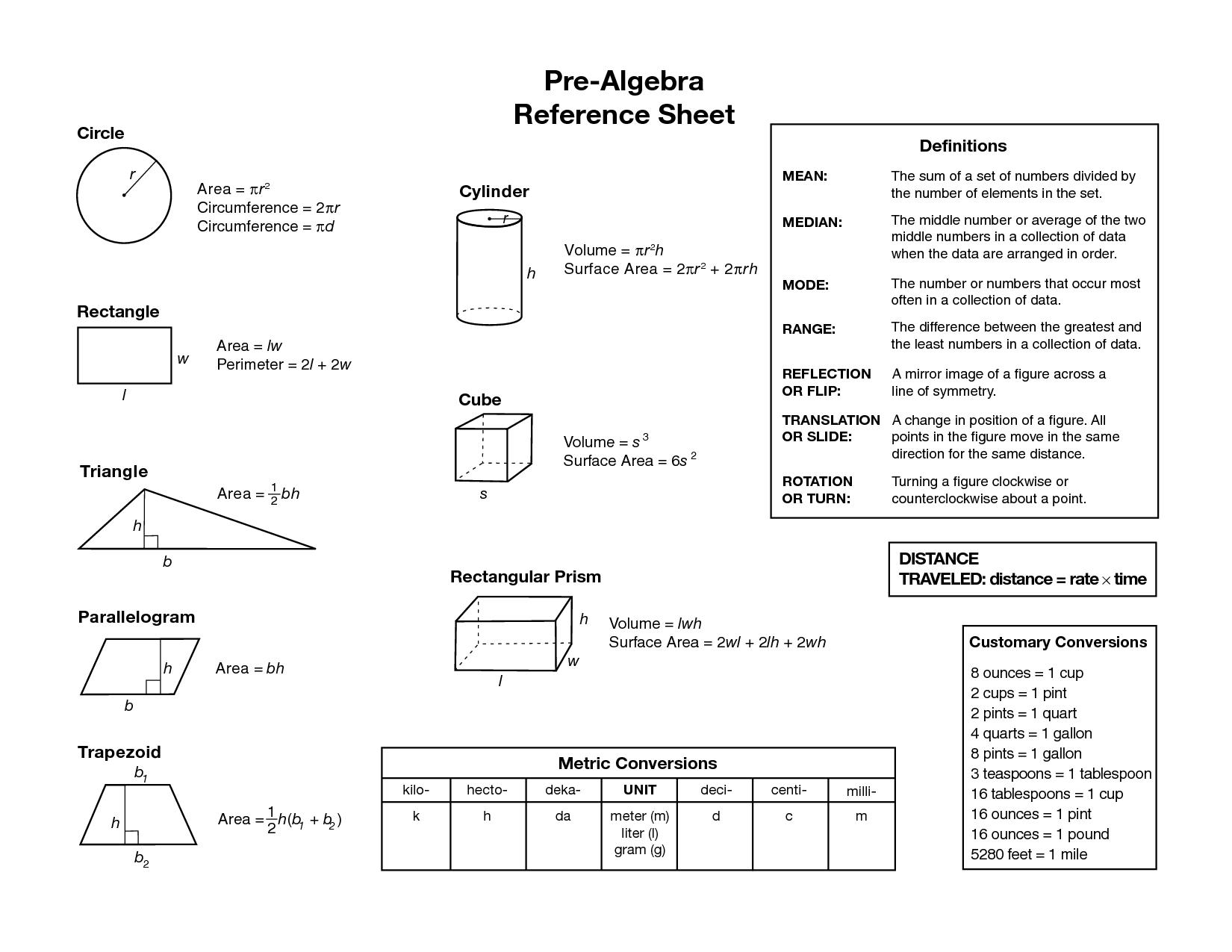 Algebraic Equations Chart | Pre Algebra Reference Sheet - Pre Algebra PNG