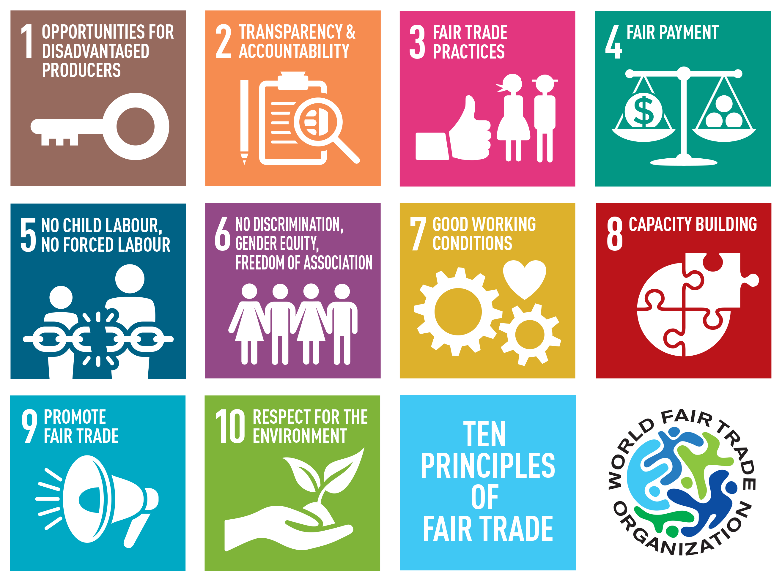 10 PRINCIPLES OF FAIR TRADE - Principle Of Initiative In Management PNG