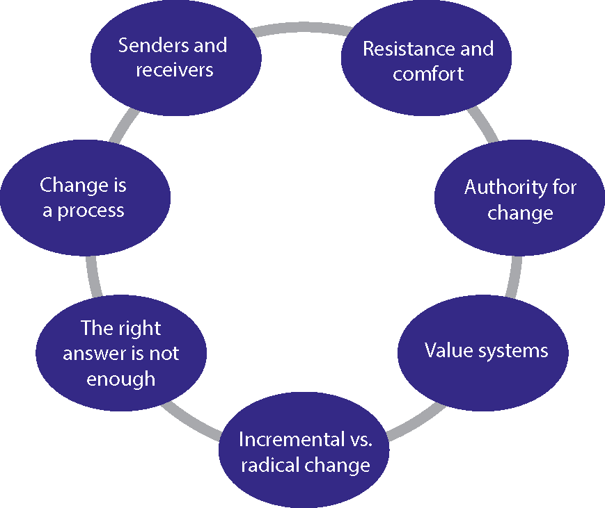 Seven principles of change - Principle Of Initiative In Management PNG