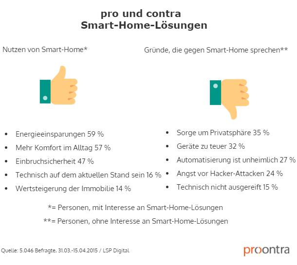 Die Grafik zeigt pro und contra. Fotolia / Artur Marciniec - Pro Und Contra PNG