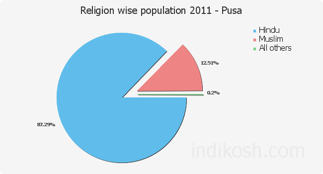 Religion wise distribution of