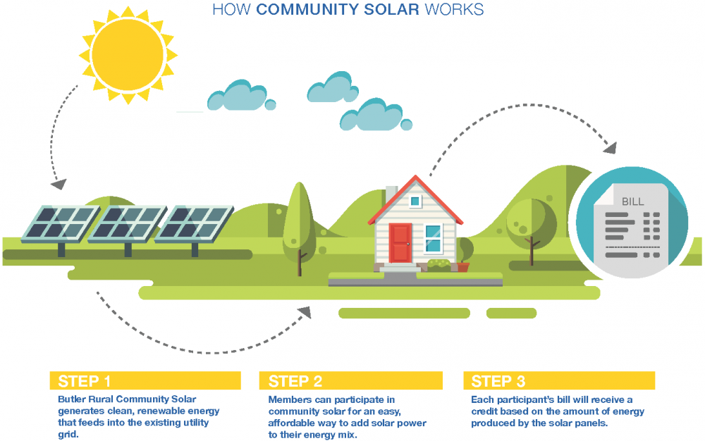 Click here to view our Community Solar FAQs. - Rural Community PNG