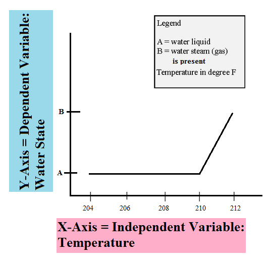 Example of Variables in Line Graph - Science Variable PNG