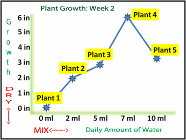 plant chart - Science Variable PNG