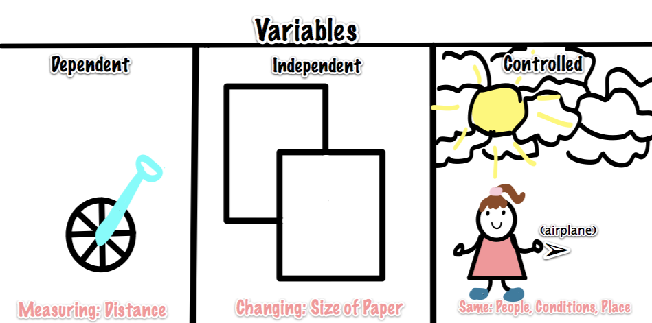 Science Independent Variable Clipart - Science Variable PNG