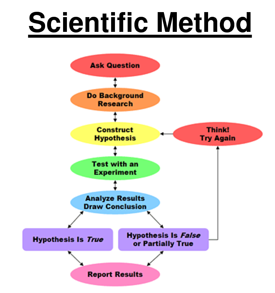 scientific process An introduction to the steps of the scientific method.