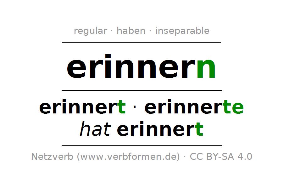 Conjugation of verb erinnern - Sich Erinnern PNG