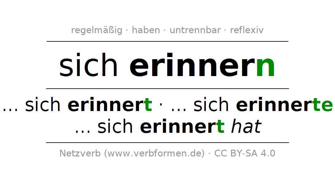 Konjugation des Verbs sich erinnern ⟨Nebensatz⟩ - Sich Erinnern PNG