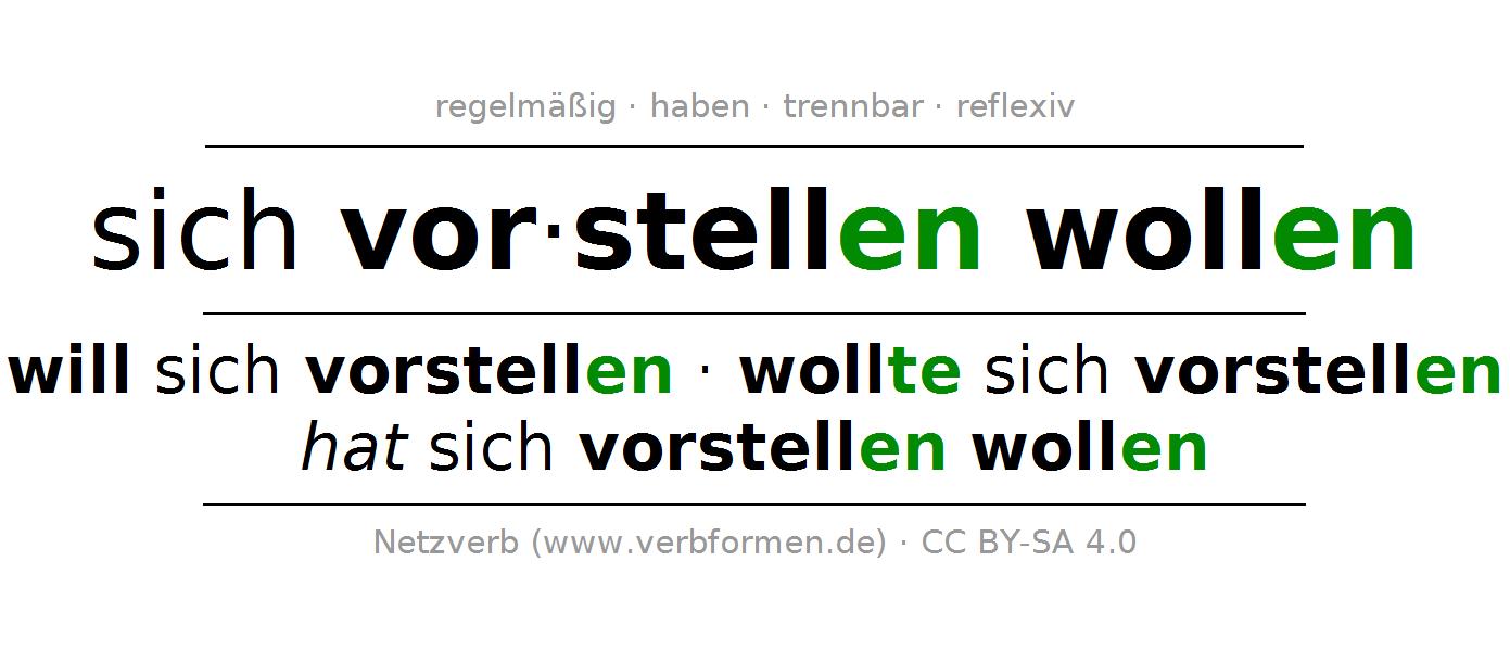 Konjugation des deutschen Verbs will sich vorstellen - Sich Vorstellen PNG