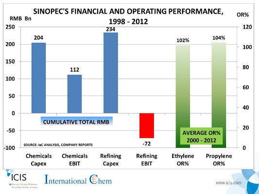 The u201cWhyu201d Behind Sinopecu0027s Investment Freeze - Sinopec PNG