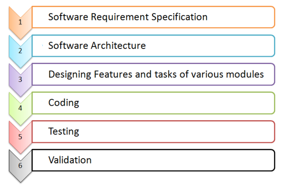 Software Requirement Specification Png Transparent