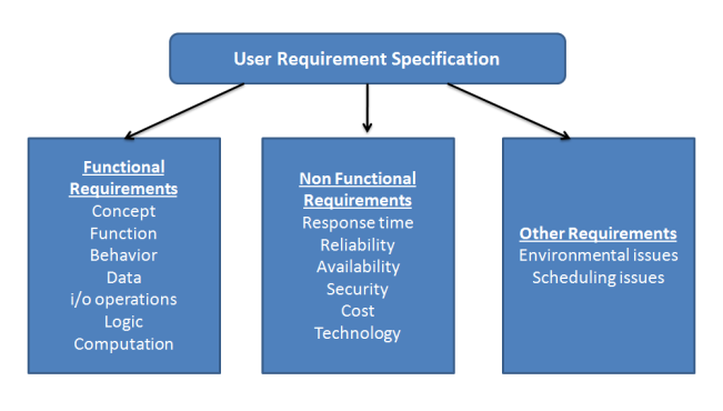 non functional requirements of library management system (q)what are the functional and non functional requirements of a library management system answer: functional and non-functional requirements this section gives the list of functional and non-functional requirements that are applicable to the library management system functional requirement the librarian does the following function(s):1.