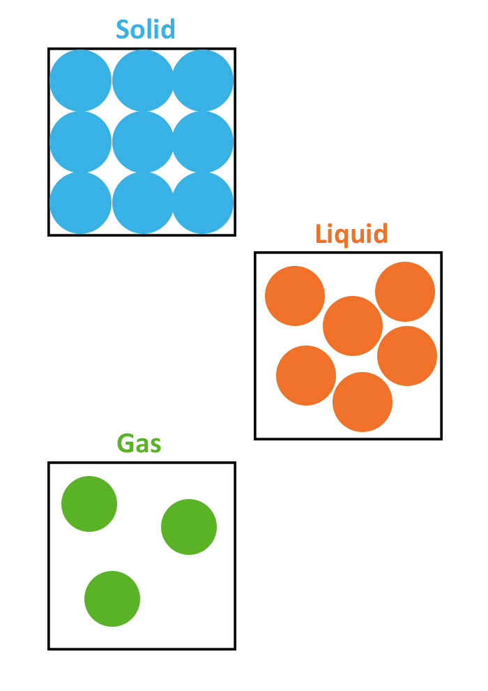 Particle Arrangements - Solid Liquid Gas PNG