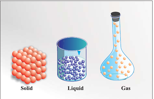 Solid Liquid Gas PNG - 68869