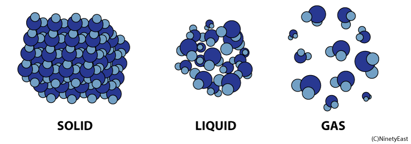 Solid Liquid Gas PNG - 68870