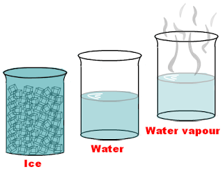 We are studying three states of matter: Solids, Liquids, and Gas - Solid Liquid Gas PNG