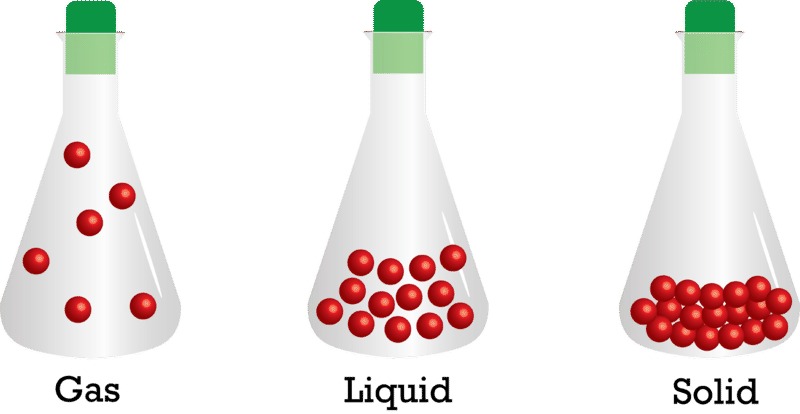 Solid Liquid Gas PNG - 68877