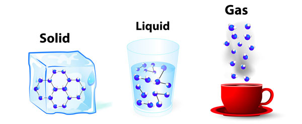 What is happening when a solid becomes a liquid or a gas? - Solid Liquid Gas PNG