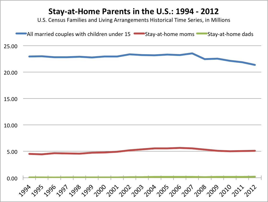 But even those small percentages probably overstate the relative importance  of stay-at-home fathers in the greater context of U.S. families. - Stay At Home Dad PNG