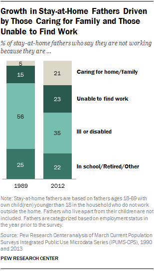 Growth in Stay-at-Home Fathers Driven by Those Caring for Family and Those  Unable to Find Work - Stay At Home Dad PNG