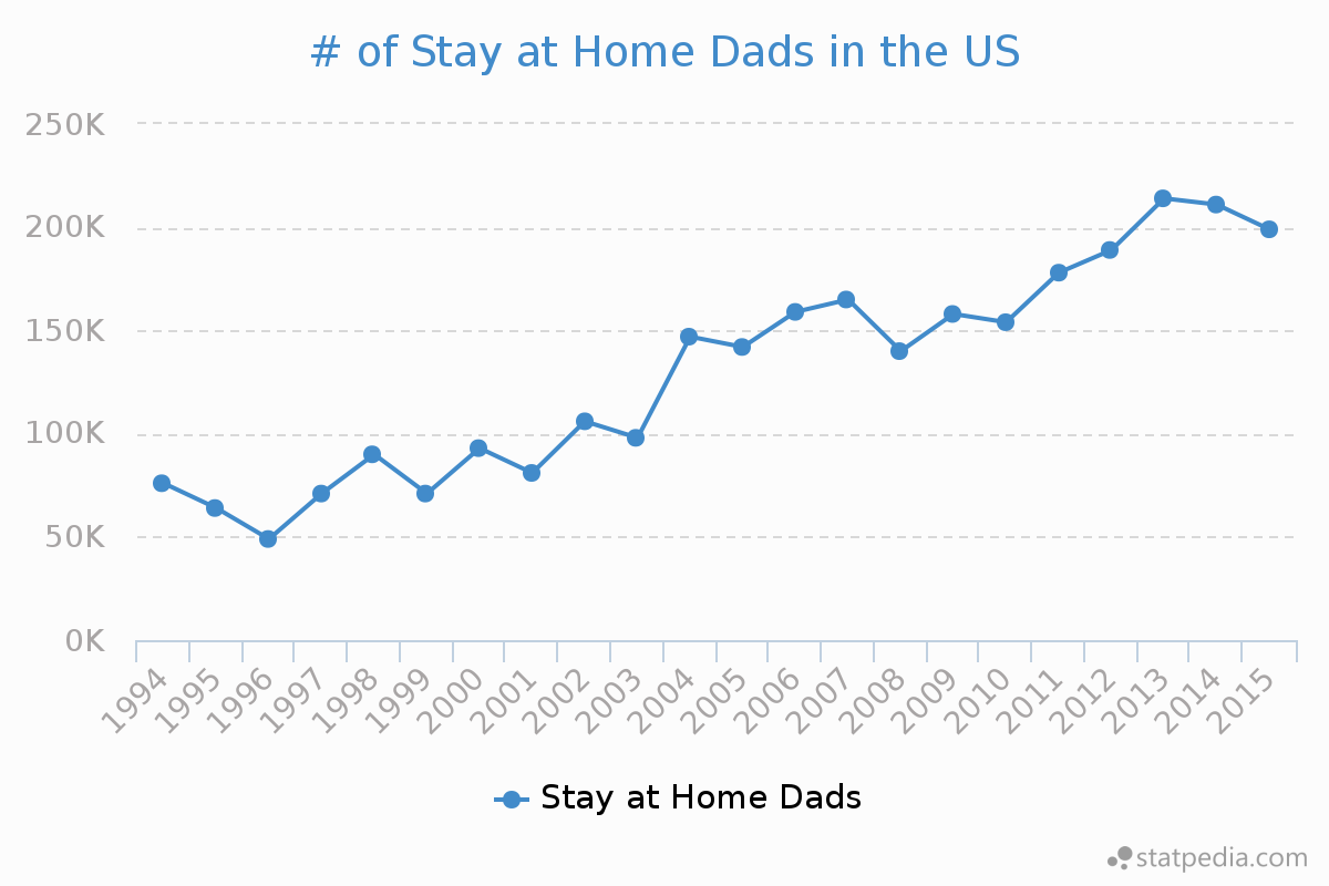 If you would like to see a static version of the visualization you can find  it here. - Stay At Home Dad PNG