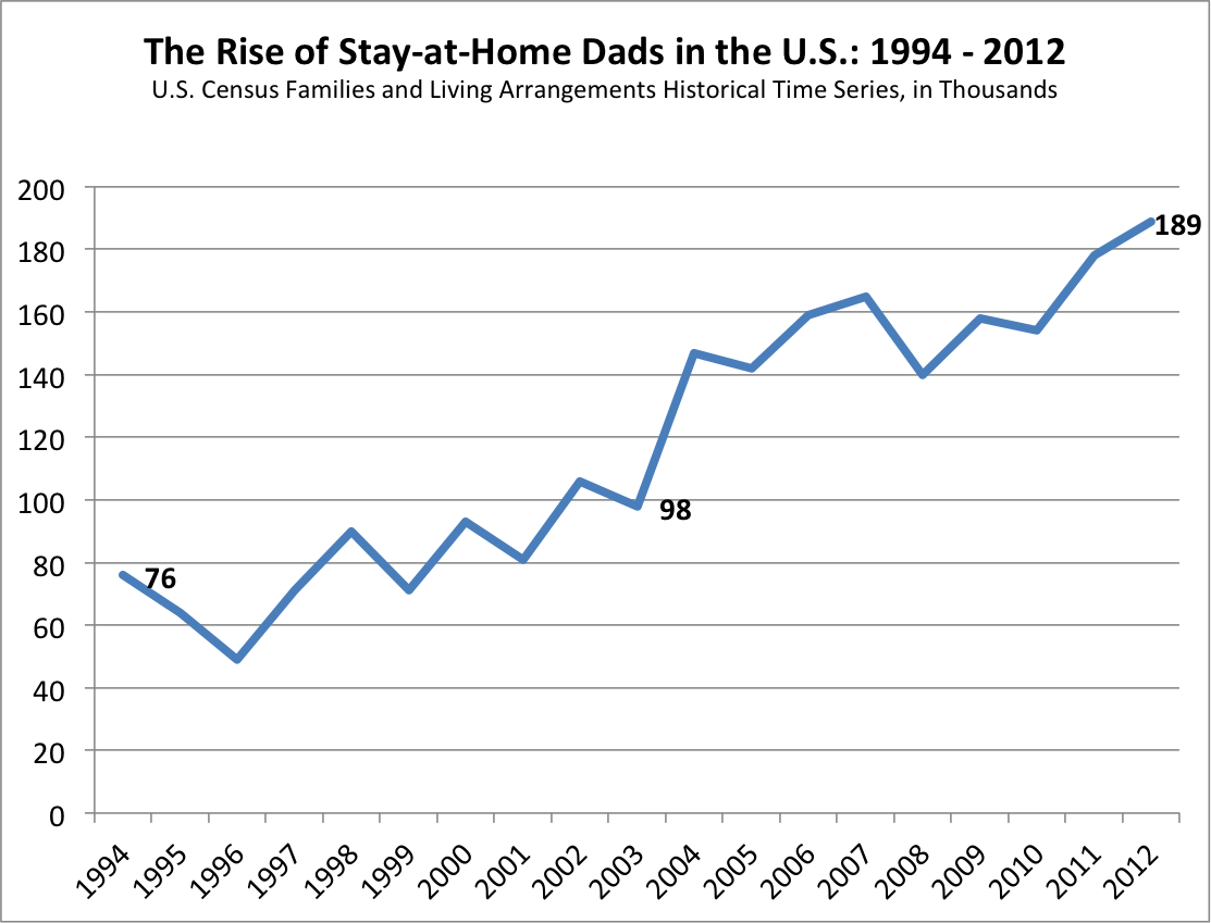 . PlusPng.com number of stay-at-home dads has more than doubled over the last decade  and a half, from about 76,000 in 1994 to 189,000 as of last year, as shown  below. - Stay At Home Dad PNG