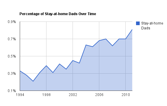 Statistics on Stay-at-home Dads - Percentage of Stay-at-home - Stay At Home Dad PNG