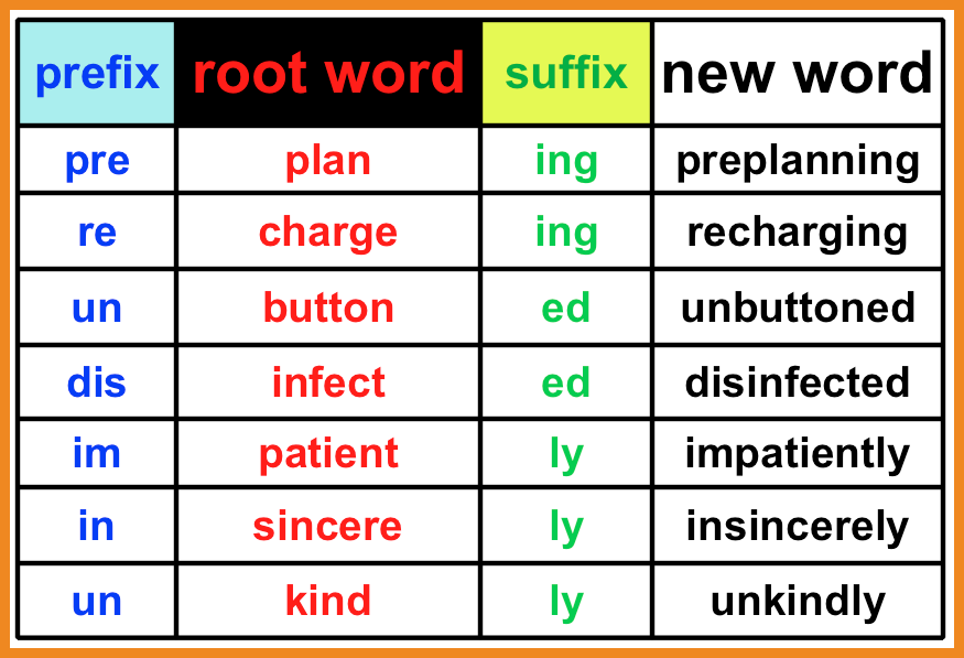 Image result for prefix and suffix