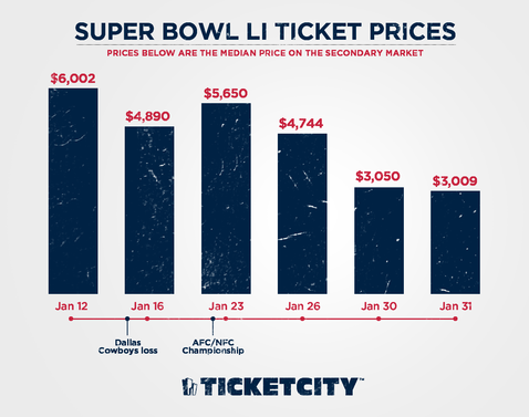 super-bowl-2017-ticket-prices-dropping-affordable.png - Super Bowl Li PNG