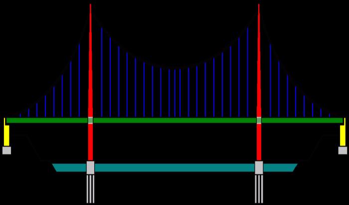 Suspension Bridge PNG - 60926