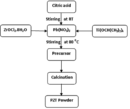 Fig. 1. Flow chart for solu2013gel auto-combustion method for PZT - Synthesize PNG