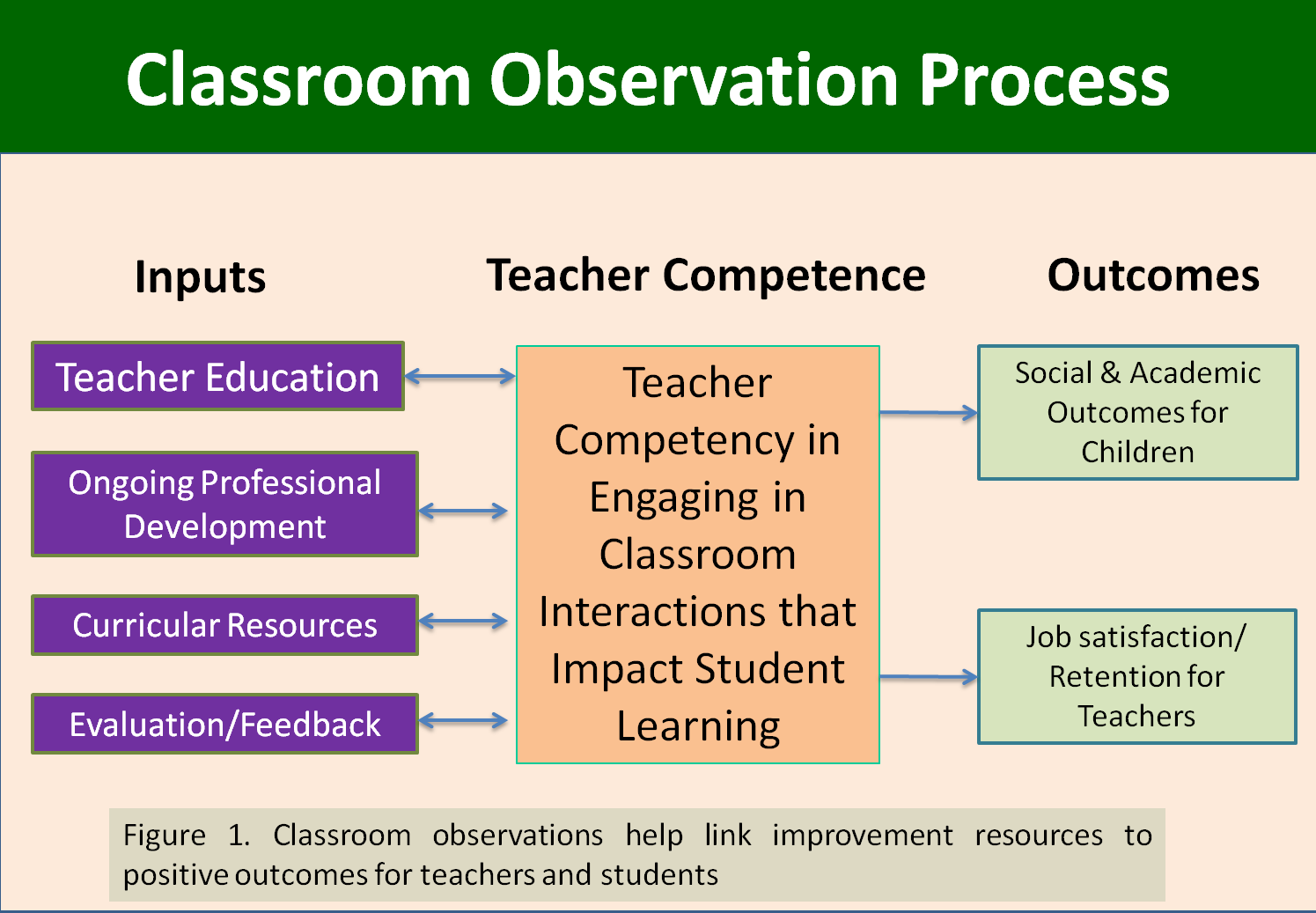 the purpose of observation While classroom observations are conducted for a wide variety of purposes, they are perhaps most commonly associated with job-performance evaluations conducted by school administrators and with professional learning communities —groups of teachers who work together to improve their instructional.