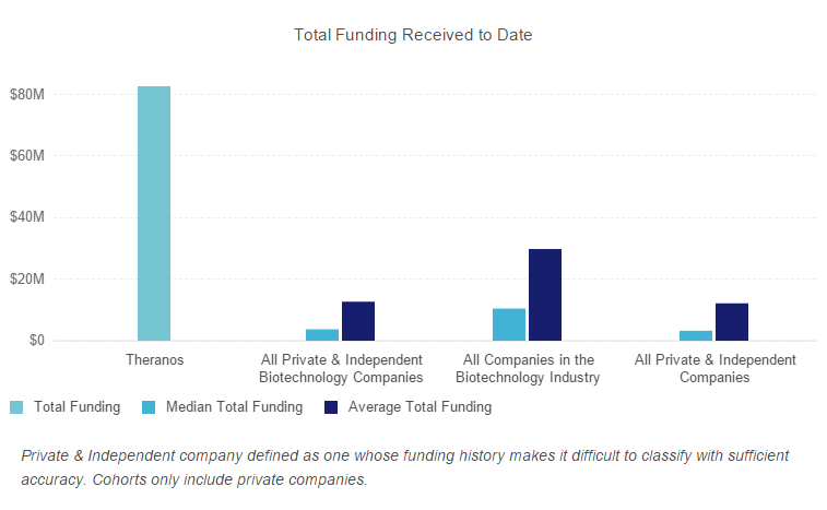 Problems at Theranos as noted in recent WSJ article - Theranos PNG