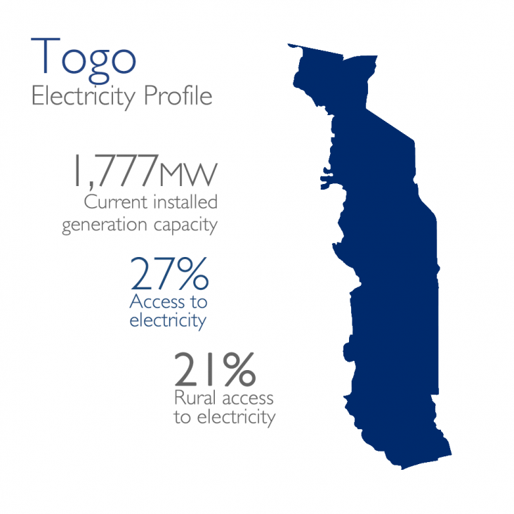 Togo Electricity Profile: 1,777mw currently installed, 27% access, 21% rural - Togo PNG