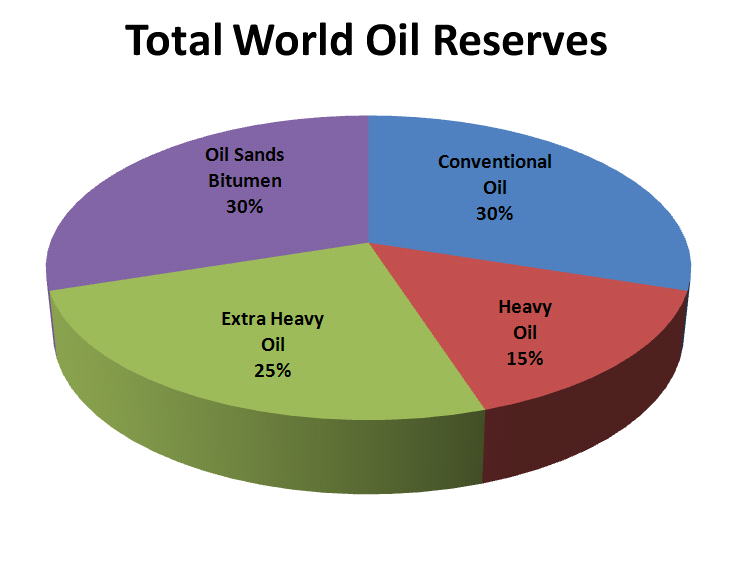 File:Total World Oil Reserves.PNG - Total PNG