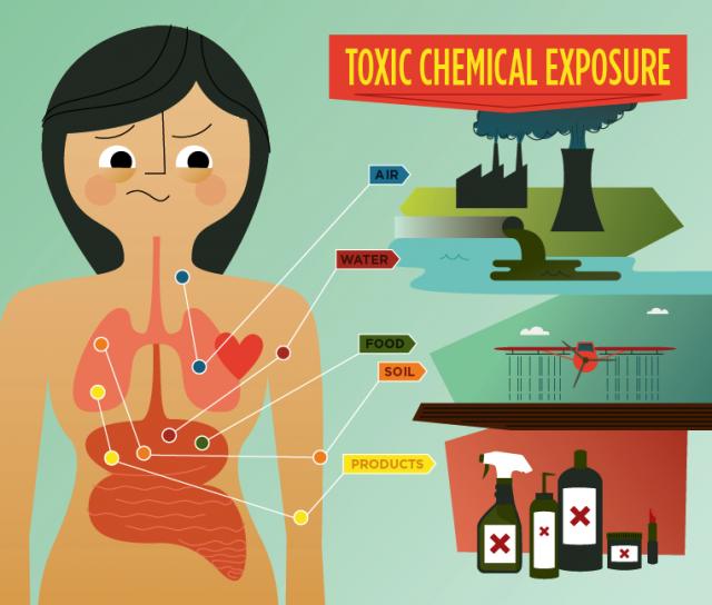 Environmental Toxins - Toxic Chemical PNG
